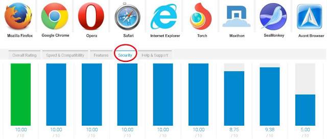 Fitur Keamanan Browser Terbaik Untuk PC/Android