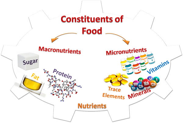 Constituents of Food: Nutrients for nutrition (Macronutrients, Micronutrients)