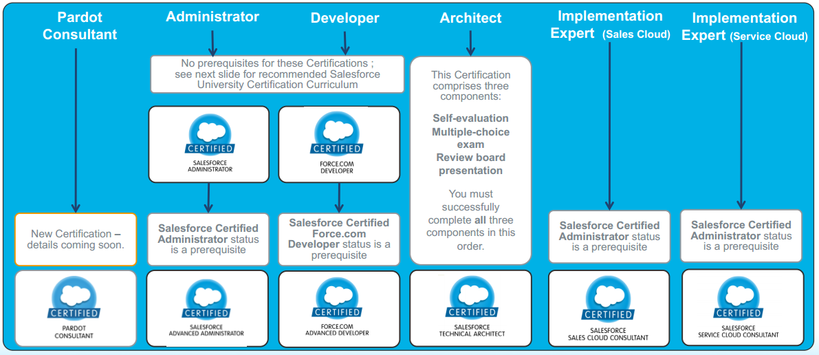 Simplysfdc Salesforce Certification Matters