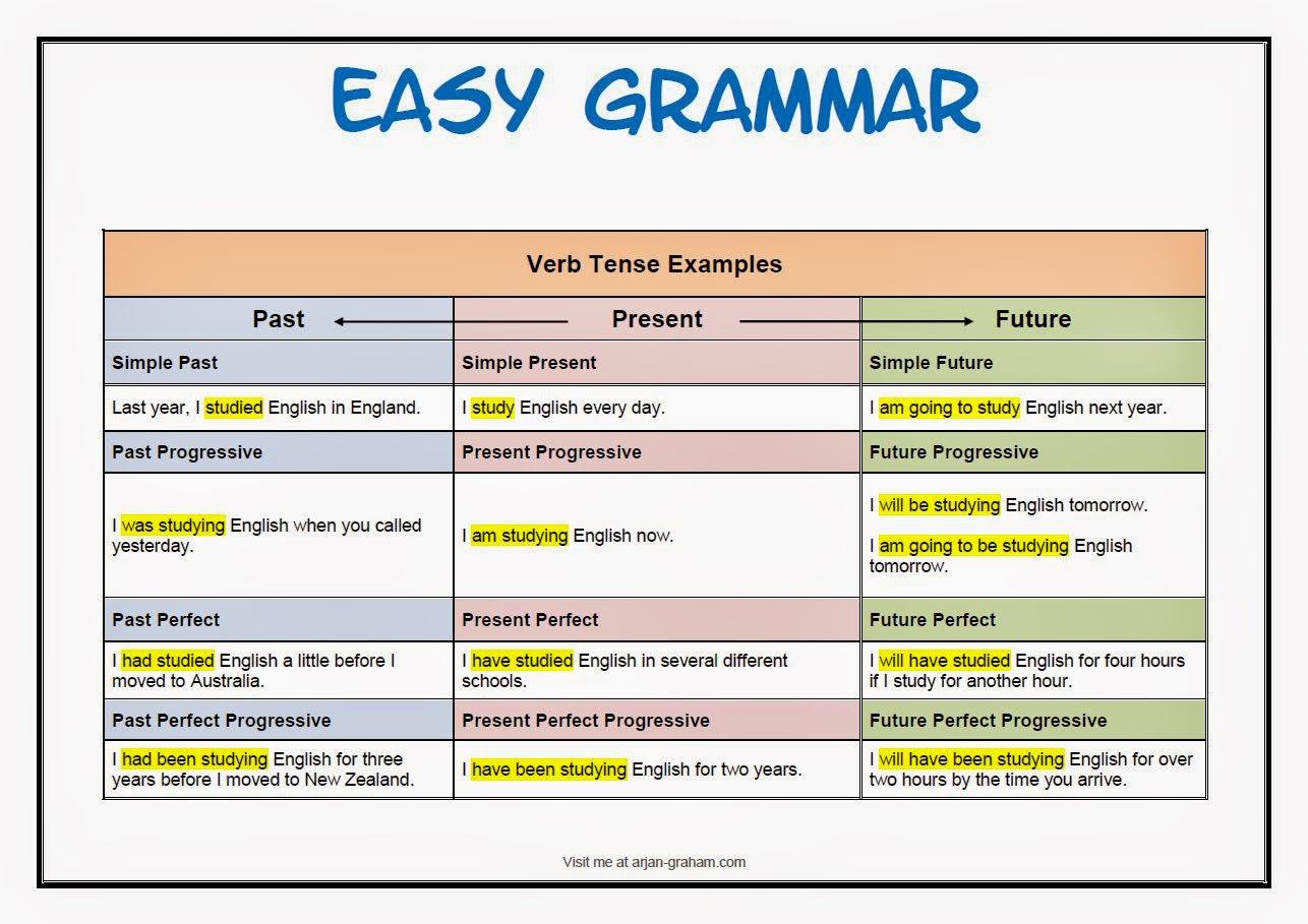 English Past Present Future Tense