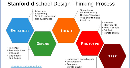 Design thinking is not an output only process