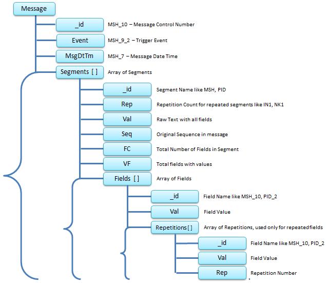 Jayant Singh Blog: HL7 Analysis with NoSQL MongoDB - 2