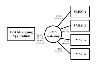 SMSC tanpa melalui SMS Gateway
