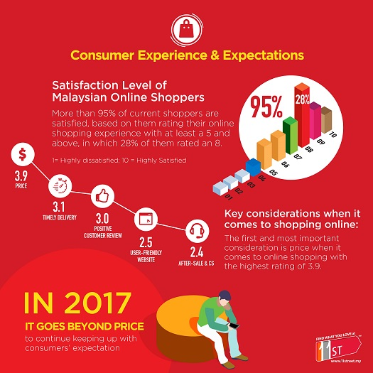 Consumer experience & expectations