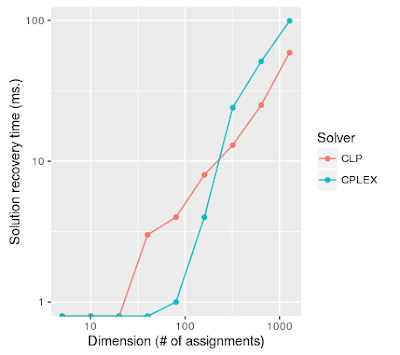 log-log plot of time to recover the solution