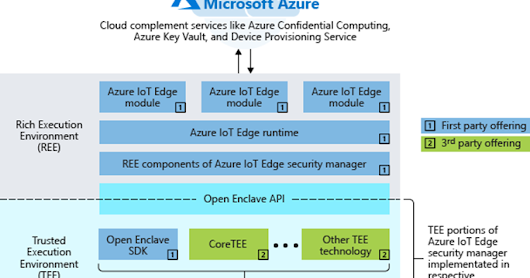 Simplifying confidential computing: Azure IoT Edge security with enclaves – Public preview