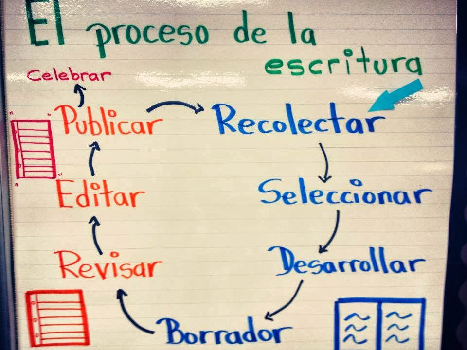 Writing Realistic Fiction in Spanish