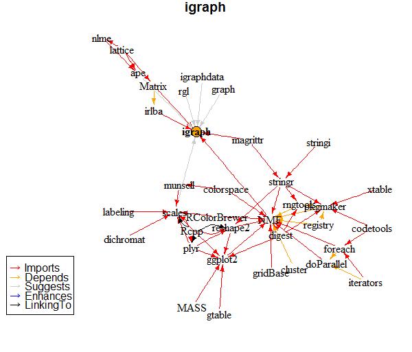 novyden: R Graph Objects: igraph vs  network