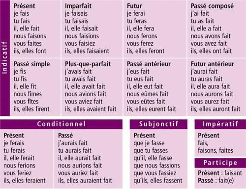 Apprenons Le Francais Toute La Conjugaison Du Verbe Faire