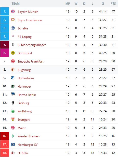 German Bundesliga 2017 18 League Table And Matchs 26 27