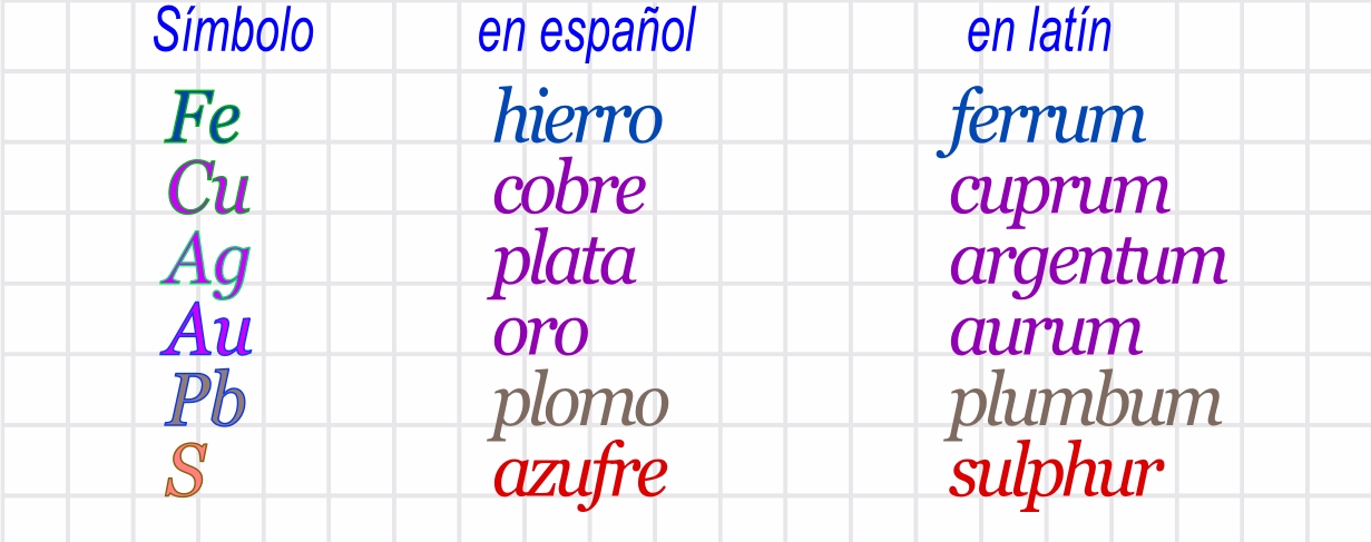 Ciencias de joseleg 5 nombrando elementos pero no sustancias sin embargo la nomenclatura sistemtica nos dice que se emplean los nombres latinos para los casos en que estn involucrados en aniones urtaz Images