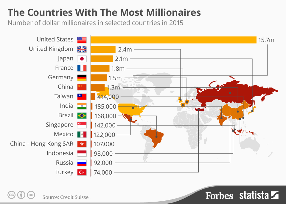 The countries with the most millionaires