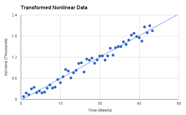 Graph of transformed exponential data with linear trendline