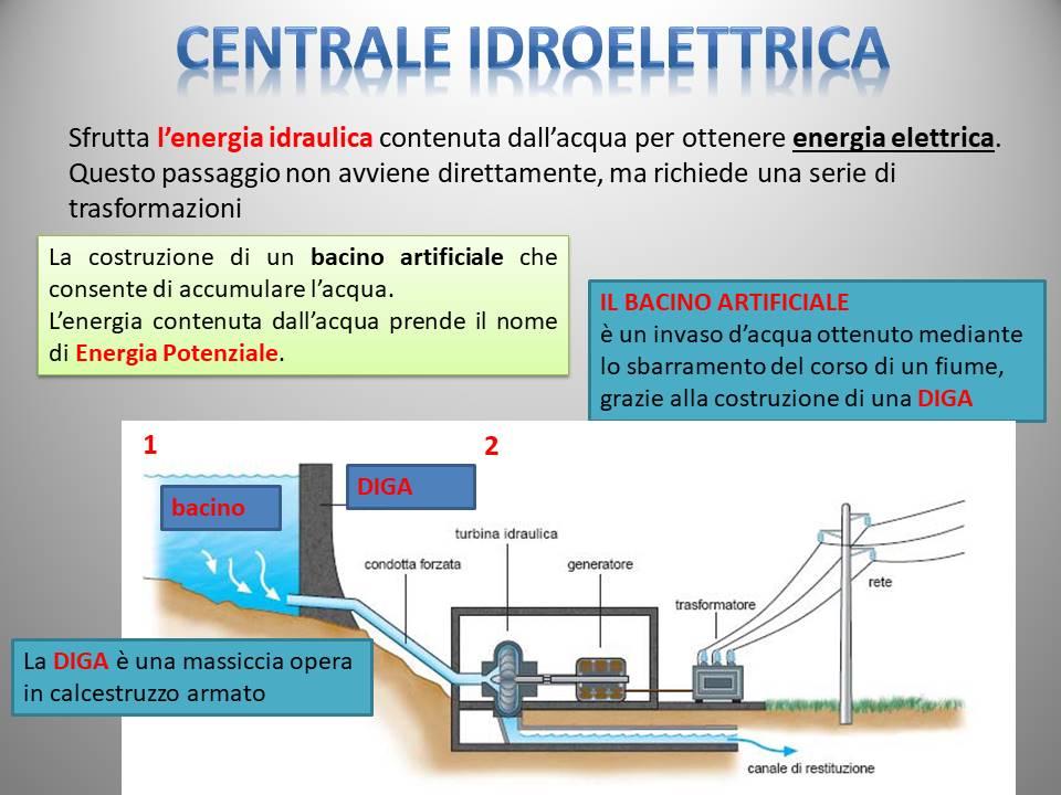blog di tecnologia scuola secondaria di 1 grado centrale idroelettrica. Black Bedroom Furniture Sets. Home Design Ideas