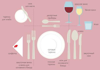 Сервировка стола кафе и ресторане