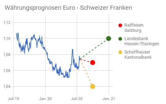 Linienchart EUR/CHF-Kurs Mitte 2019 bis Mitte 2020 mit eingezeichneten Währungsprognosen bis Jahresende