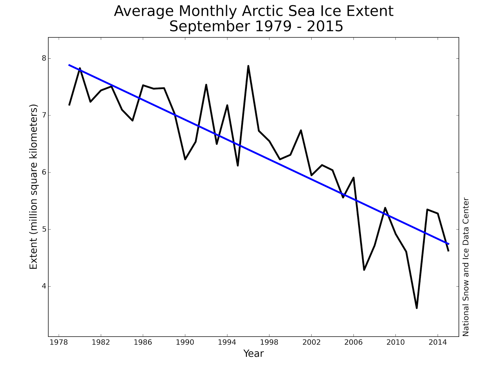 Sea Ice Extent in 1 000 000 sq km (1979 - 2015)