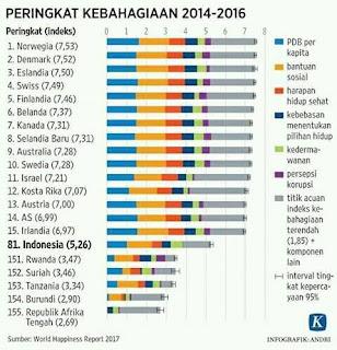indeks-kebahagiaan-dunia