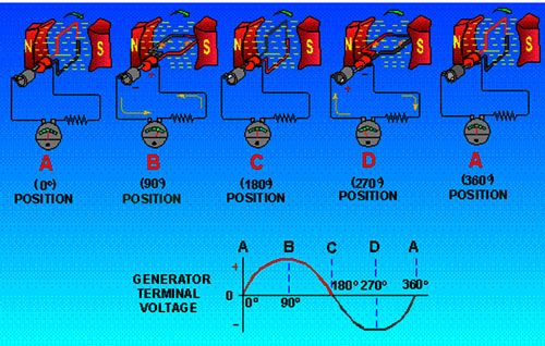 How does an AC electric generator work?