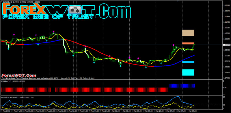 Forex moving average crossover indicator