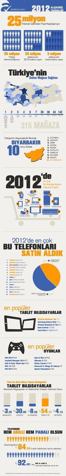 Akakçe 2012'nin En Popülerlerini Açıkladı Akakçe 2012'nin En Popülerlerini Açıkladı akakce com 2012