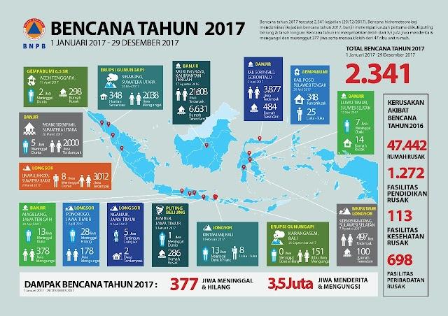 <b>2.341 Kejadian Bencana, 377 Tewas dan 3,5 Juta Jiwa Mengungsi dan Menderita Akibat Bencana 2017</b>