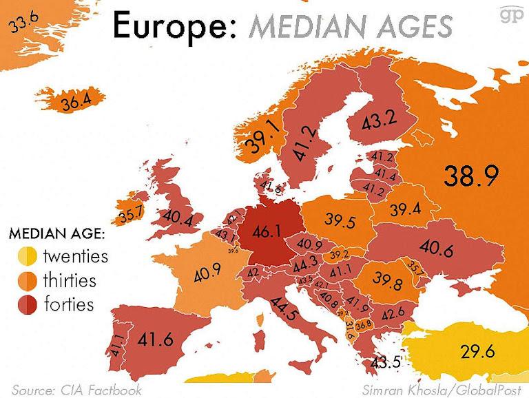 Média de idade na Europa. Muitos países em estado crítico.
