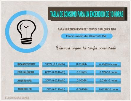 tabla-de-consumo-de-bombillas