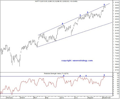 Elliott wave,Nifty,RSI,Channels