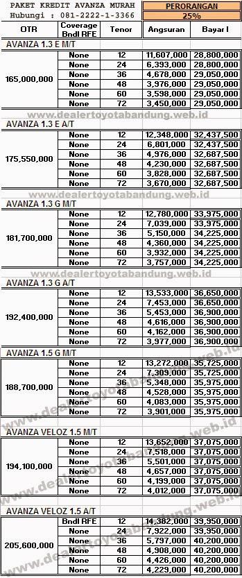 Cicilan All New Kijang Innova Grand Avanza E 1.3 M/t Paket Kredit Mobil Toyota Bandung Dealer Info Veloz Rush Yaris