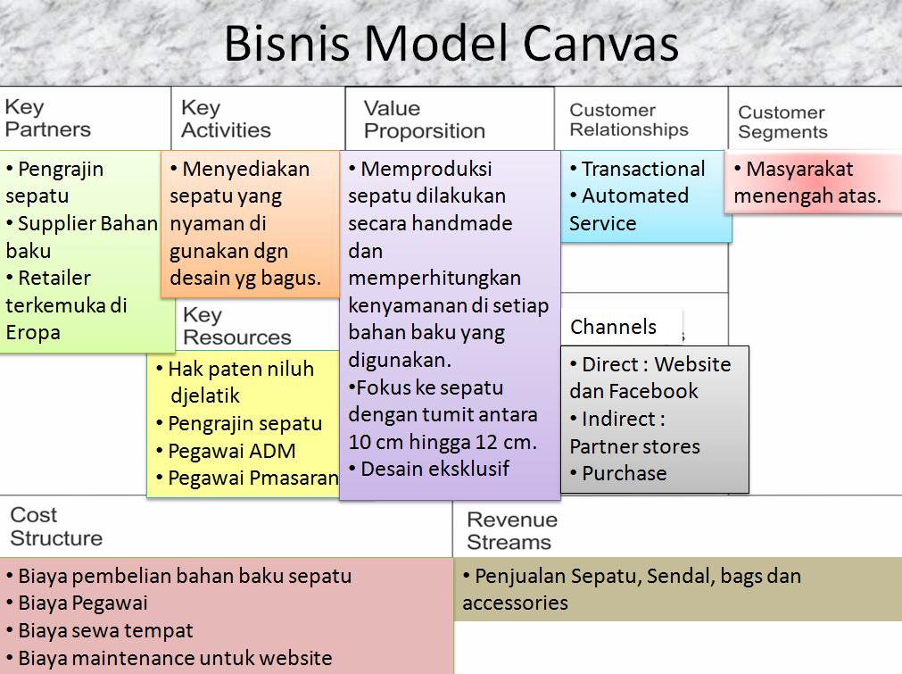Contoh Inovasi Model Bisnis - Top 10 Work at Home Jobs