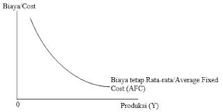 Kurva Biaya Tetap Rata-rata