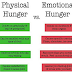 Emotional Hunger vs physical Hunger