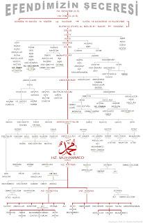 Peygamber Efendimiz Hz. Muhammed (s.a.v.)'in ayrıntılı şeceresi ve soy ağacı