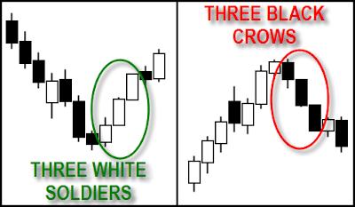Three white soldiers & three black crows