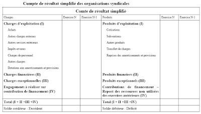 Exemple type forex comptabilite