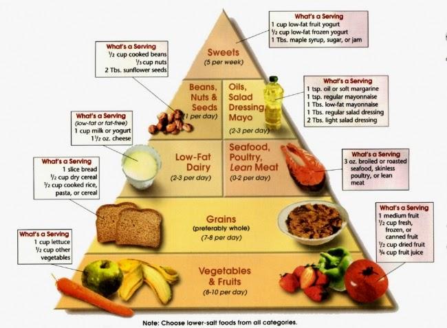 Food Pyramid Diabetes And Gestational Diabetes