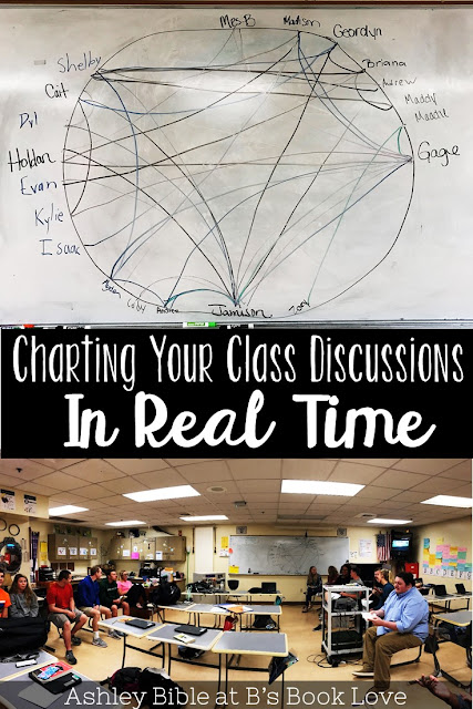 Charting class discussions in real time