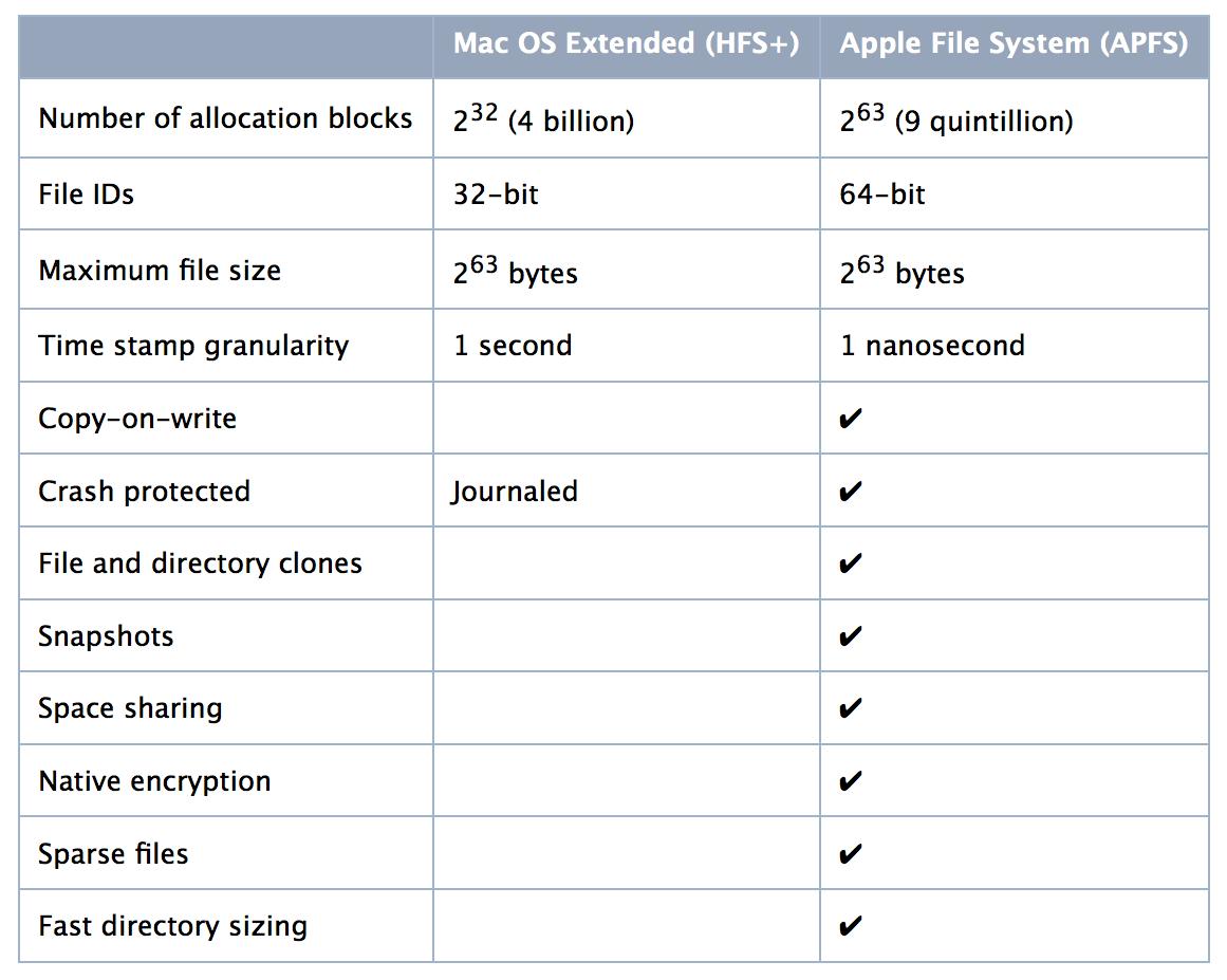 Differenze tra HFS+ e APFS