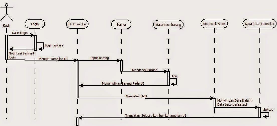 Andika Dananjaya Blog: Contoh Studi Kasus Use Case ...
