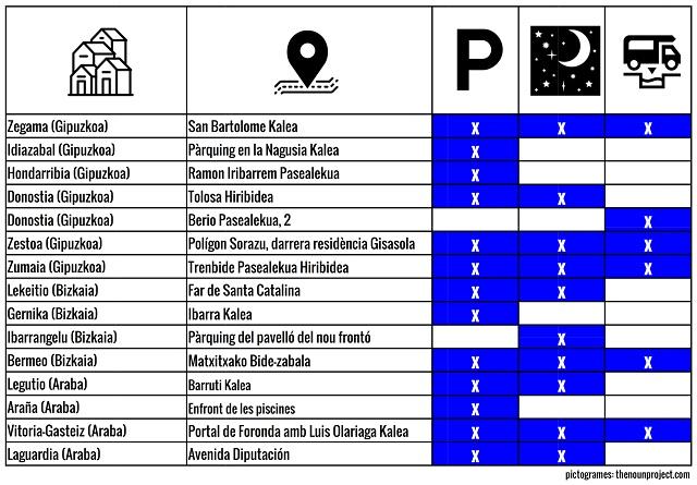 Llistat d'àrees d'autocaravanes, estacionaments i pernoctes