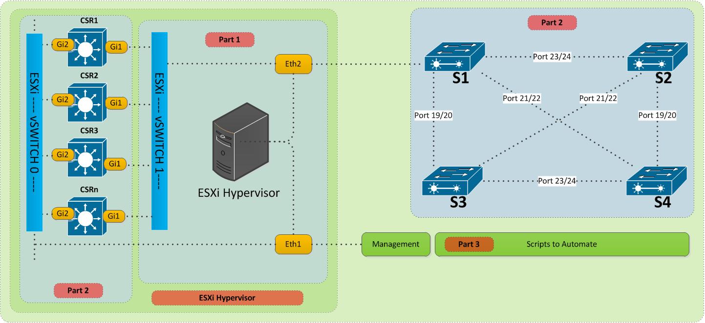 IT Blogtorials: CCIE v5 INE Home Lab - Part 2 - Configuring CSR1000v
