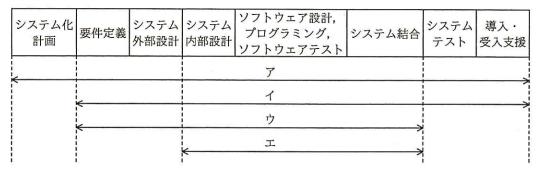 平成28年 秋期 システムアーキテクト 午前Ⅱ 問16
