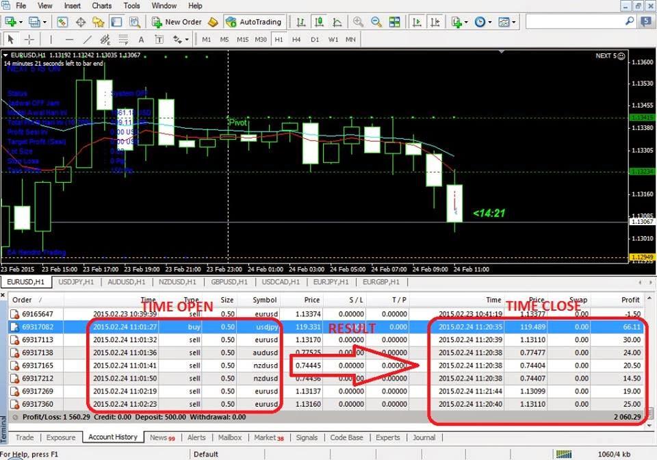 Cara buat robot trading forex