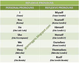reflexive pronouns kata ganti refleksif
