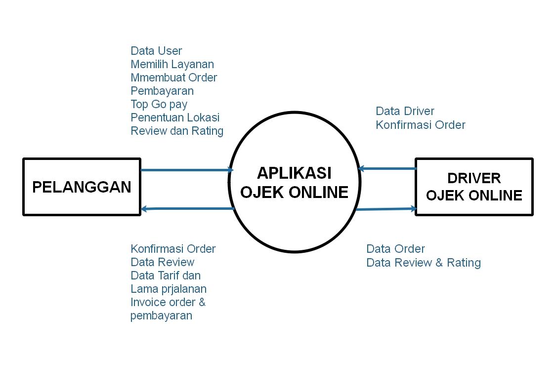 Rancangan data flow diagram sistem ojek online merupakan pemecahan dari diagram konteks ke diagram nol di dalam diagram ini memuat penyimpanan data ccuart Choice Image