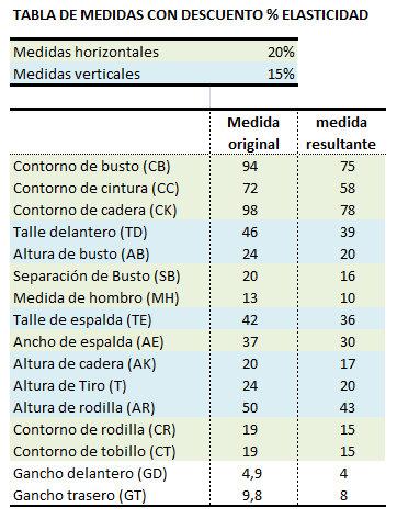tabla medidas descuento telas elasticas