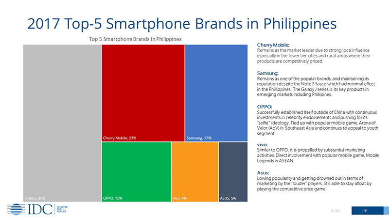 IDC: Top Smartphone Brands in the Philippines (2017)