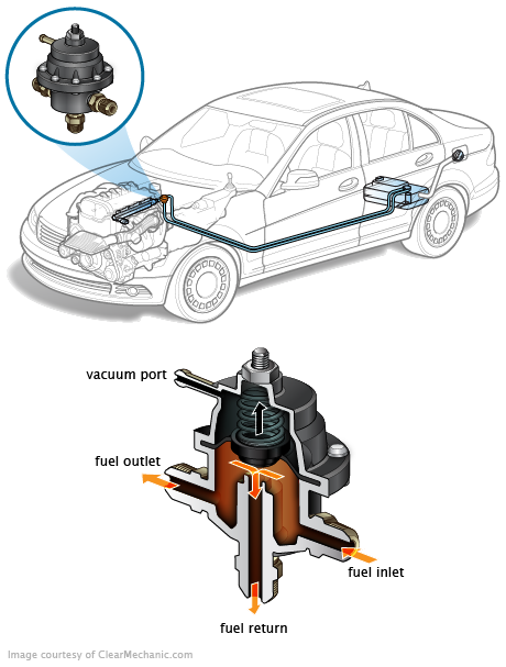 Régulateur de pression de carburant