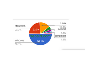 web traffic status of seosiri.com by operating system